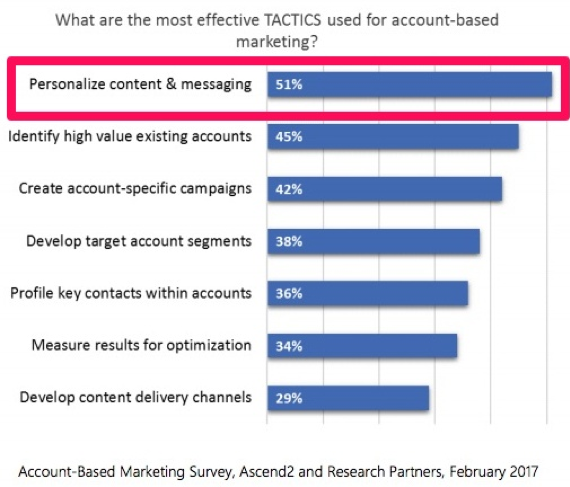 Graphic explaining what are the most effective TACTICS used for account-based marketing? Showing 51% of marketers said that personalized content and messaging is the most effective.